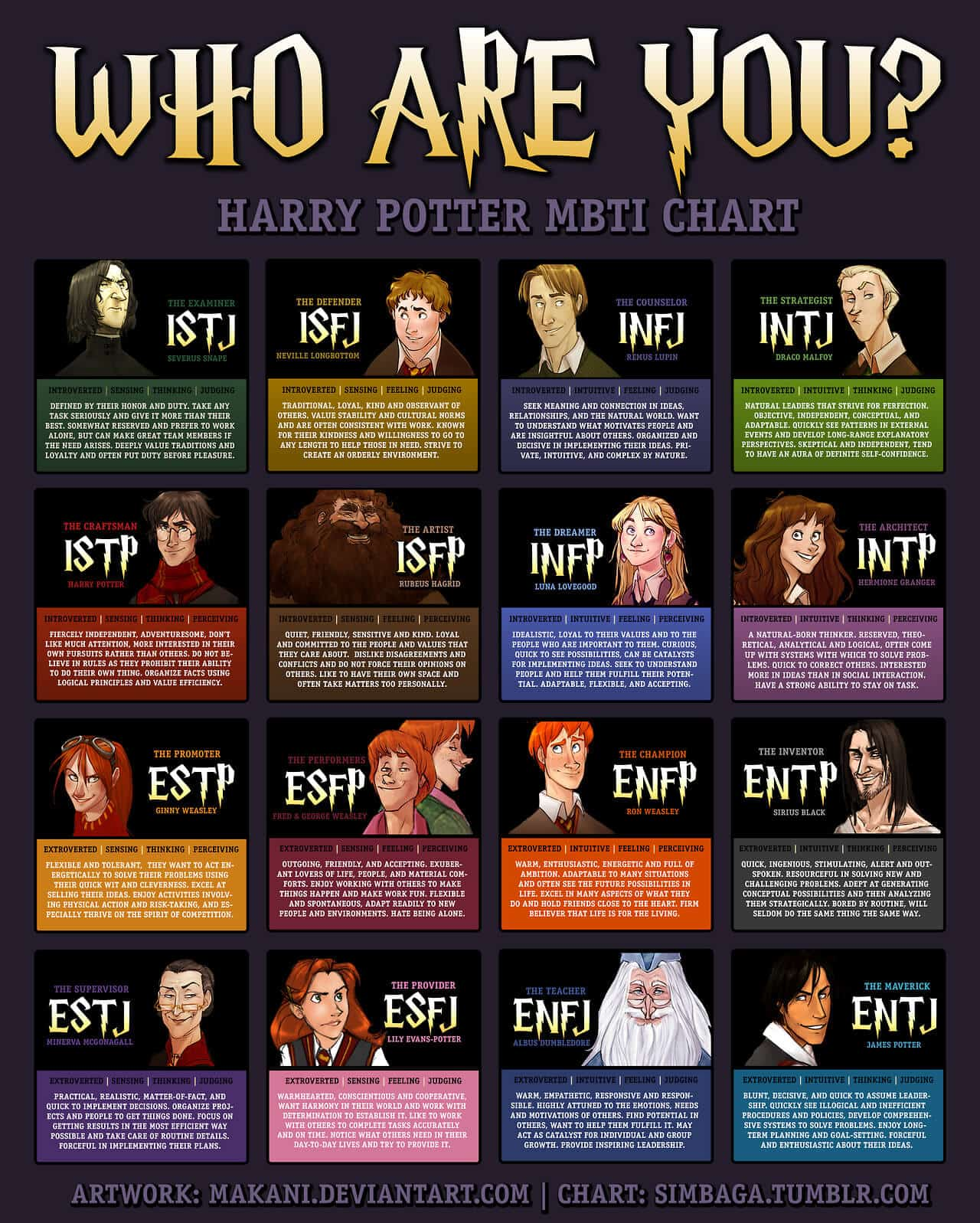 harry-potter-myerbriggs-chart[1]