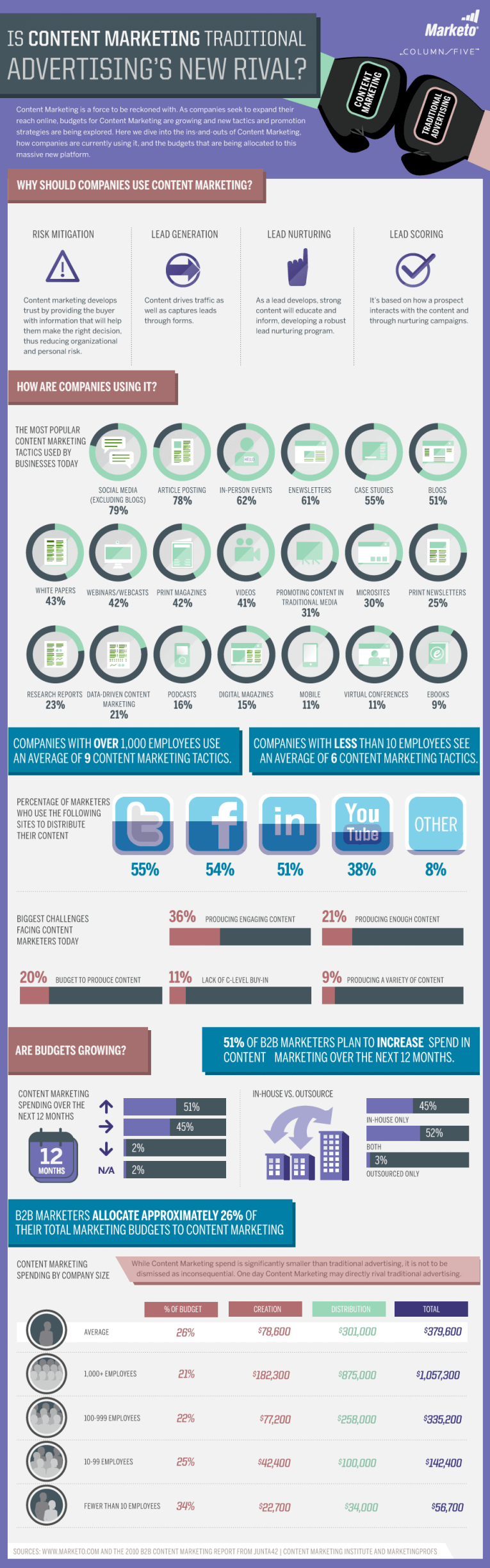 SetWidth765-Content-Marketing-Infographic-by-Marketo[1]