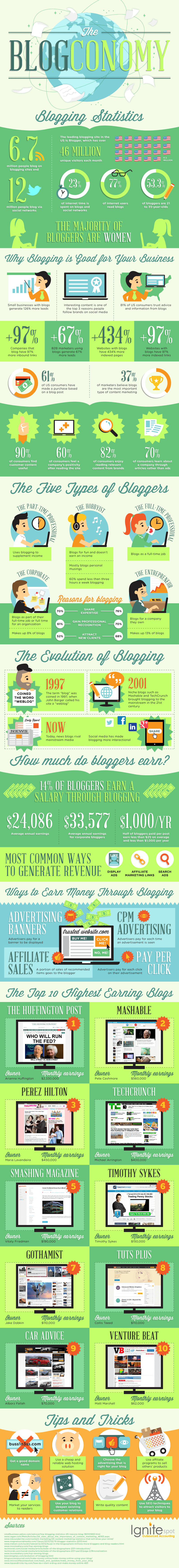 The-blogconomy-infographic[1]