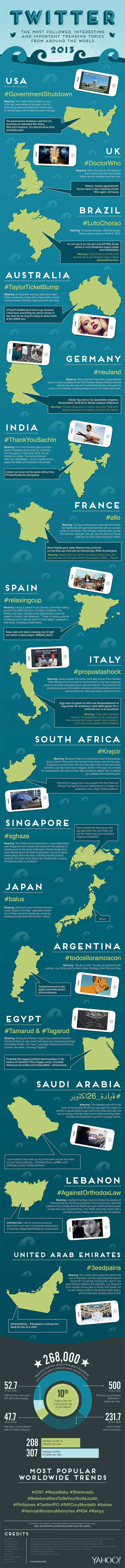 twitter-trends-2013-infographic-yahoo[1]