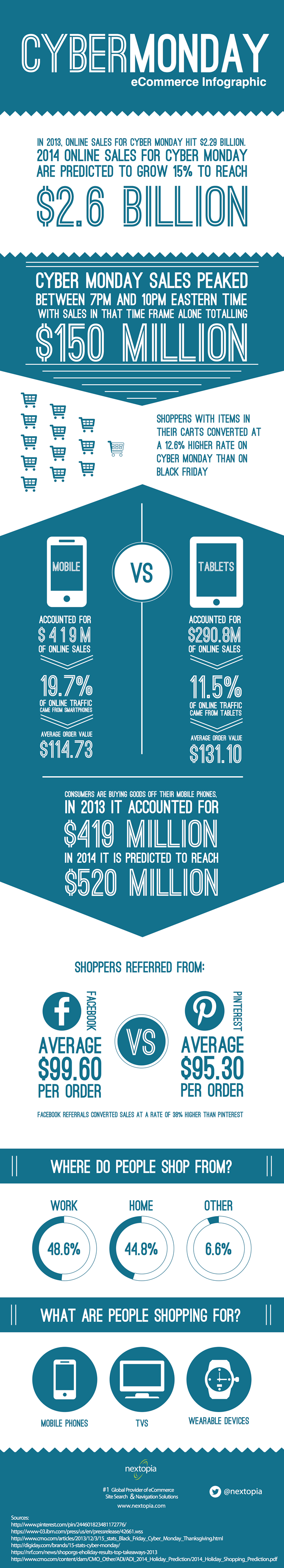 cyber-monday-ecommerce-infographic[1]